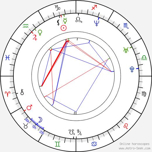 Zak Knutson astro natal birth chart, Zak Knutson horoscope, astrology