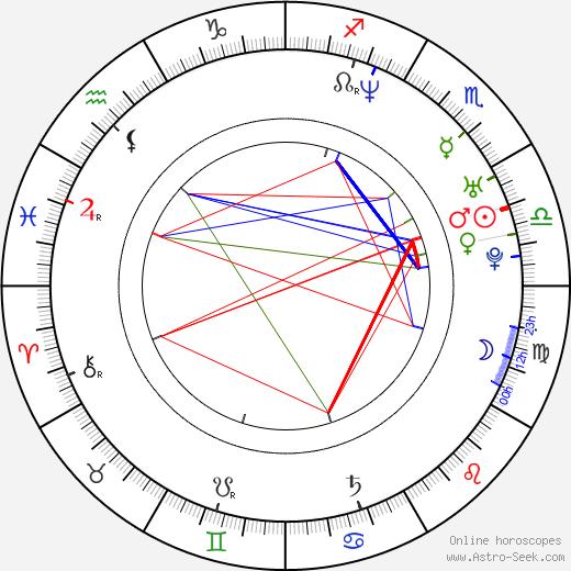 Aaron Lowe birth chart, Aaron Lowe astro natal horoscope, astrology