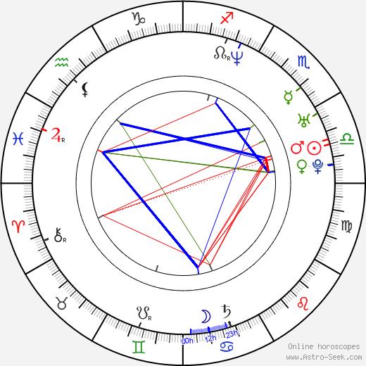 Anila Mirza birth chart, Anila Mirza astro natal horoscope, astrology