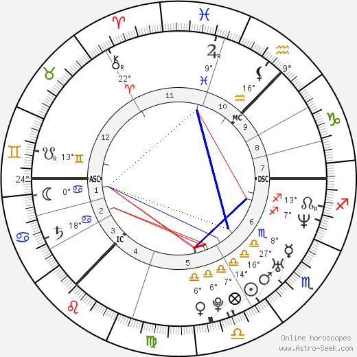 Charlotte Perrelli birth chart, biography, wikipedia 2018, 2019