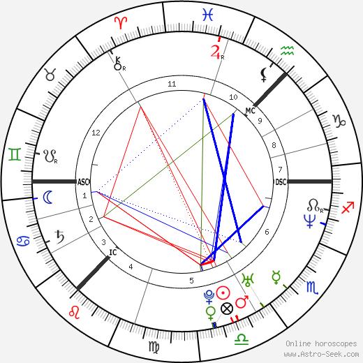 Charlotte Perrelli tema natale, oroscopo, Charlotte Perrelli oroscopi gratuiti, astrologia