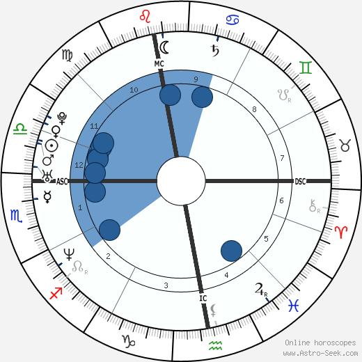 Chris Pronger wikipedia, horoscope, astrology, instagram