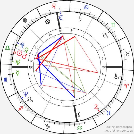 Крис Пронгер Chris Pronger день рождения гороскоп, Chris Pronger Натальная карта онлайн