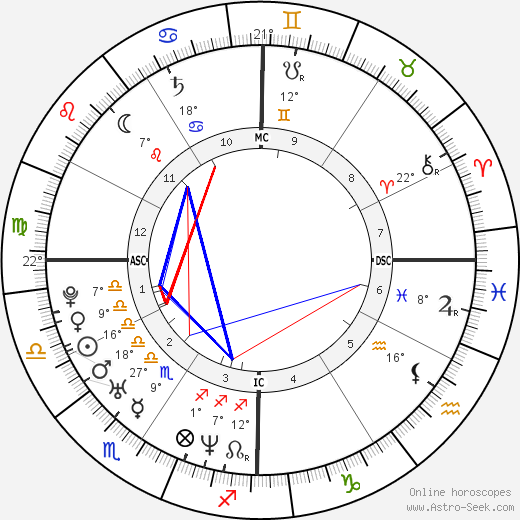 Dale Earnhardt Jr. birth chart, biography, wikipedia 2018, 2019