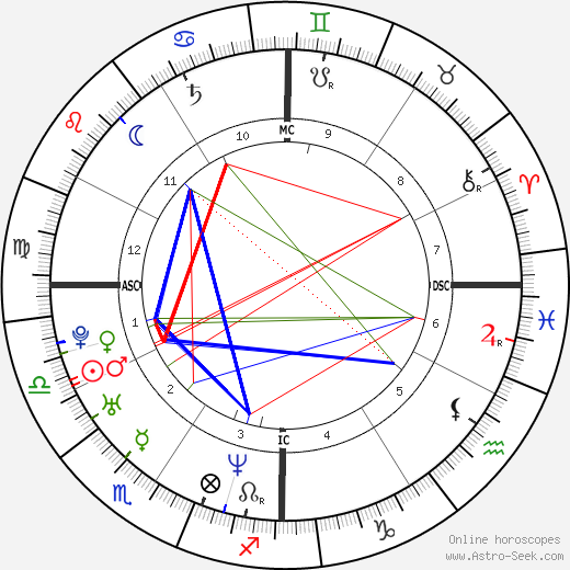 Dale Earnhardt Jr. astro natal birth chart, Dale Earnhardt Jr. horoscope, astrology