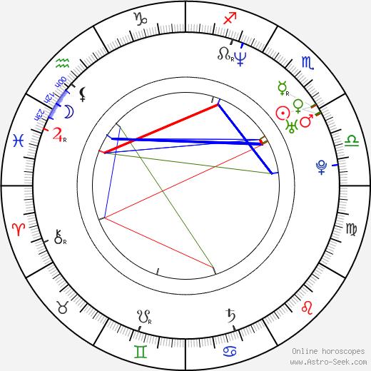 Dean Craig день рождения гороскоп, Dean Craig Натальная карта онлайн