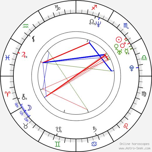 Frank Nunez tema natale, oroscopo, Frank Nunez oroscopi gratuiti, astrologia