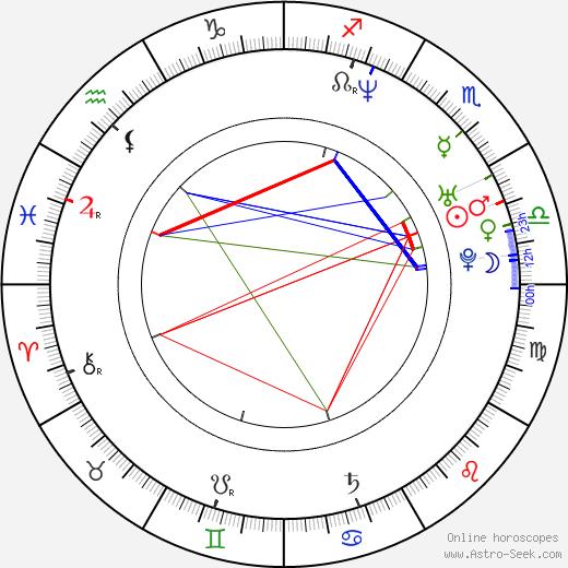 George Dorobantu birth chart, George Dorobantu astro natal horoscope, astrology