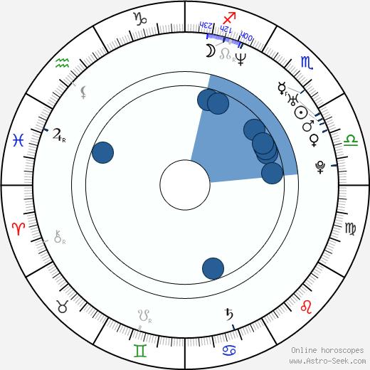 Gianni Meurer wikipedia, horoscope, astrology, instagram