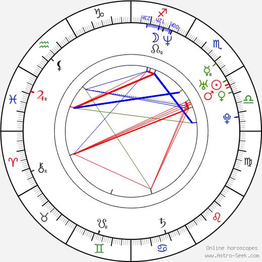 Gianni Meurer tema natale, oroscopo, Gianni Meurer oroscopi gratuiti, astrologia