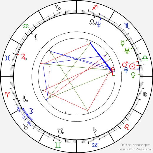 Glenn Miller astro natal birth chart, Glenn Miller horoscope, astrology