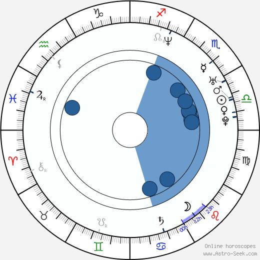 Grigoriy Antipenko wikipedia, horoscope, astrology, instagram