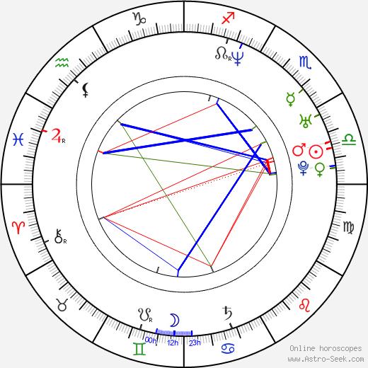 Iratxe García Pérez birth chart, Iratxe García Pérez astro natal horoscope, astrology