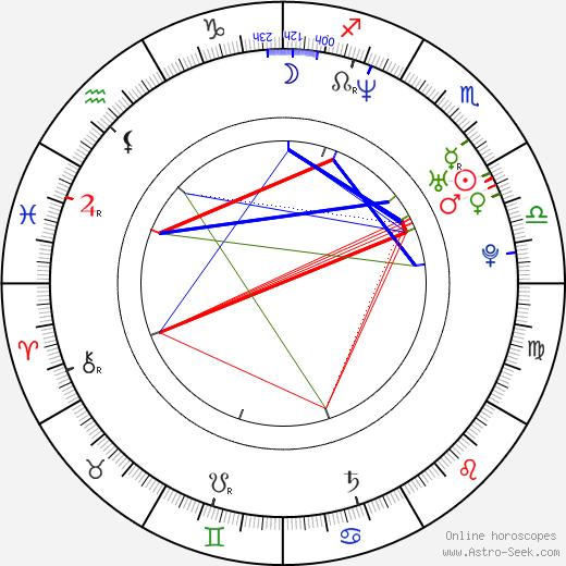 Jaroslav Plesl день рождения гороскоп, Jaroslav Plesl Натальная карта онлайн