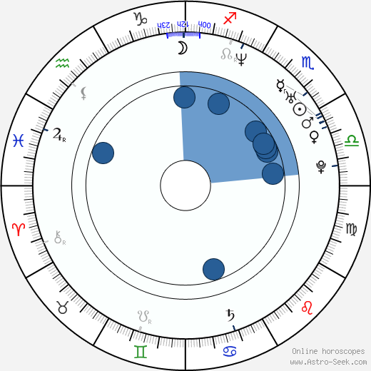 Jerald Honeycutt wikipedia, horoscope, astrology, instagram
