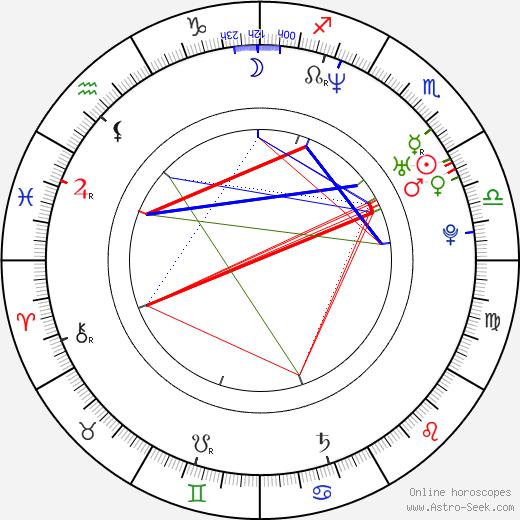 Jerald Honeycutt birth chart, Jerald Honeycutt astro natal horoscope, astrology