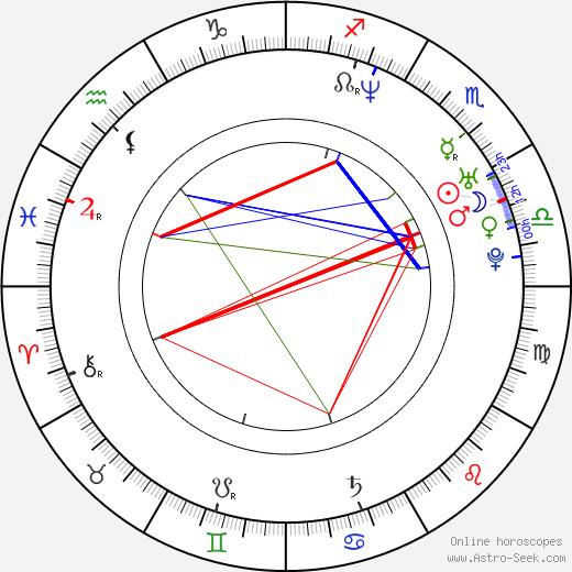 Jimmy Lin tema natale, oroscopo, Jimmy Lin oroscopi gratuiti, astrologia