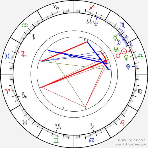 Jiří Ježek astro natal birth chart, Jiří Ježek horoscope, astrology
