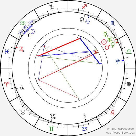 Joakim Nätterqvist birth chart, Joakim Nätterqvist astro natal horoscope, astrology