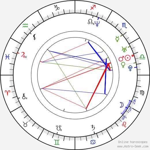 Kane Kosugi astro natal birth chart, Kane Kosugi horoscope, astrology