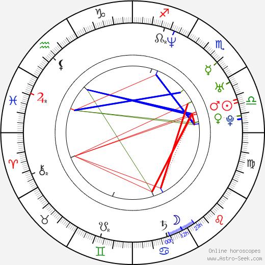 Keith Booth tema natale, oroscopo, Keith Booth oroscopi gratuiti, astrologia