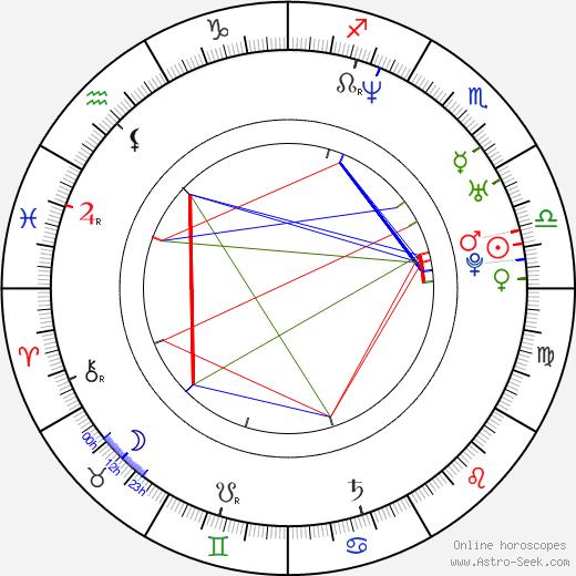Kiti Kokkonen tema natale, oroscopo, Kiti Kokkonen oroscopi gratuiti, astrologia