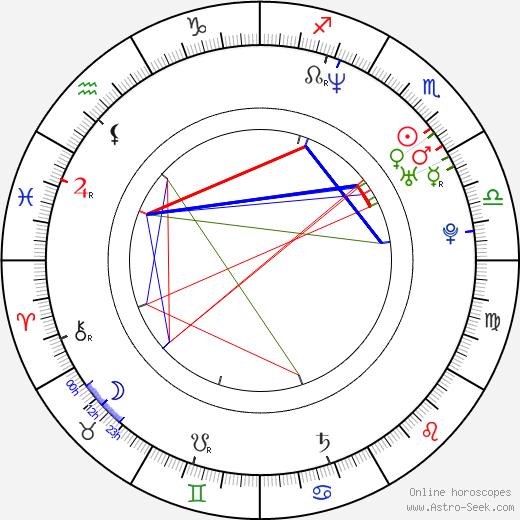 Marián Miezga birth chart, Marián Miezga astro natal horoscope, astrology