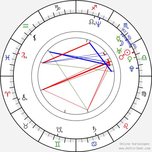 Martín Bossi день рождения гороскоп, Martín Bossi Натальная карта онлайн