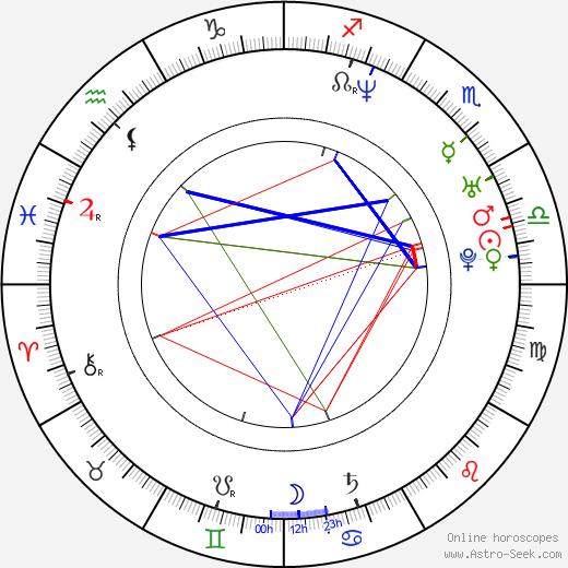 Мартин Хендерсон Martin Henderson день рождения гороскоп, Martin Henderson Натальная карта онлайн
