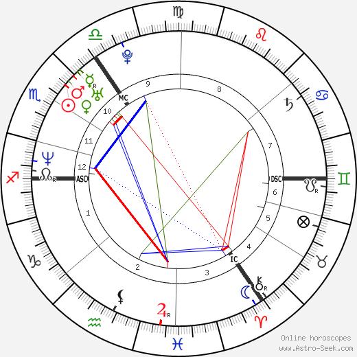 Michael Vaughan день рождения гороскоп, Michael Vaughan Натальная карта онлайн