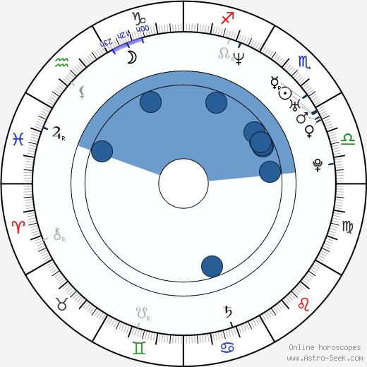 Miroslav Šatan wikipedia, horoscope, astrology, instagram