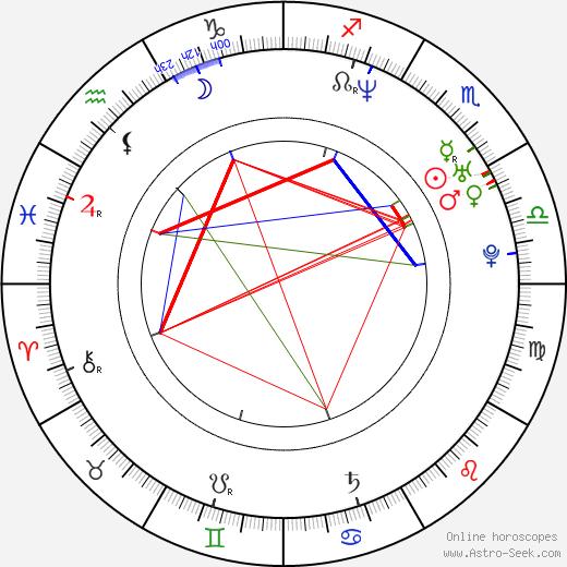 Мирослав Шатан Miroslav Šatan день рождения гороскоп, Miroslav Šatan Натальная карта онлайн