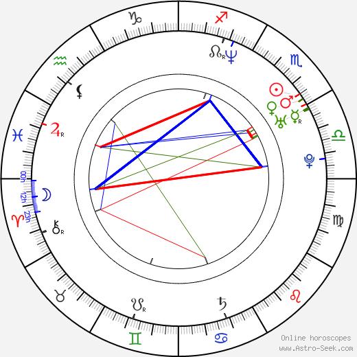 Nathan Wetherington birth chart, Nathan Wetherington astro natal horoscope, astrology