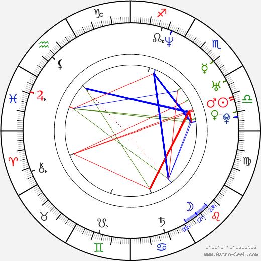 Nicolo Donato astro natal birth chart, Nicolo Donato horoscope, astrology