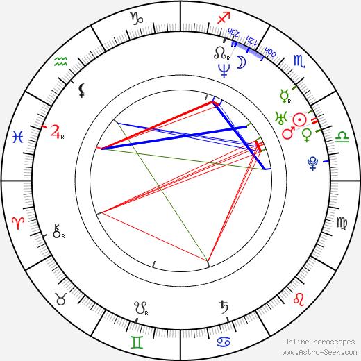 Noboru Kaneko astro natal birth chart, Noboru Kaneko horoscope, astrology