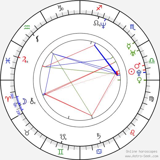 Paul Teutul jr. birth chart, Paul Teutul jr. astro natal horoscope, astrology