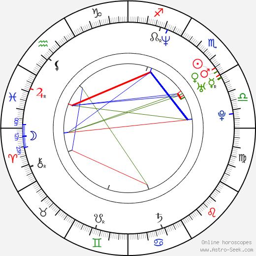 Paul Warren birth chart, Paul Warren astro natal horoscope, astrology
