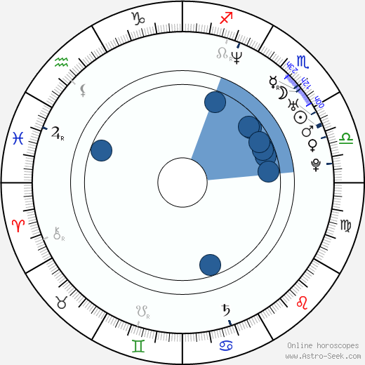 Philippe Gagnon wikipedia, horoscope, astrology, instagram