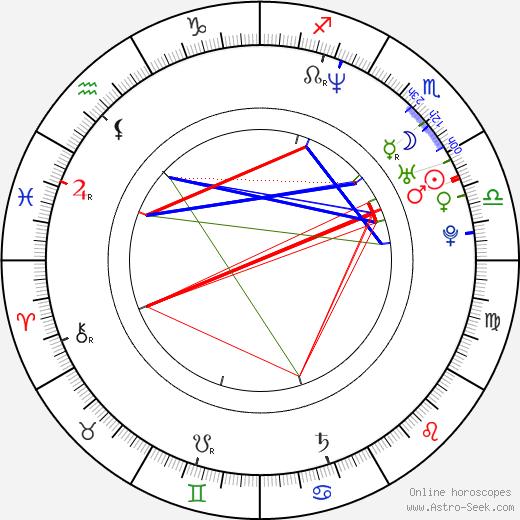 Philippe Gagnon astro natal birth chart, Philippe Gagnon horoscope, astrology
