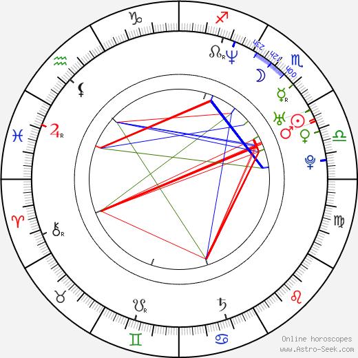 Rizwan Manji birth chart, Rizwan Manji astro natal horoscope, astrology