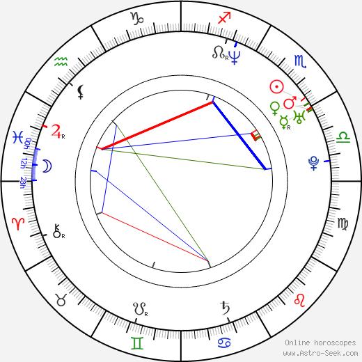 Sergio Esquenazi birth chart, Sergio Esquenazi astro natal horoscope, astrology