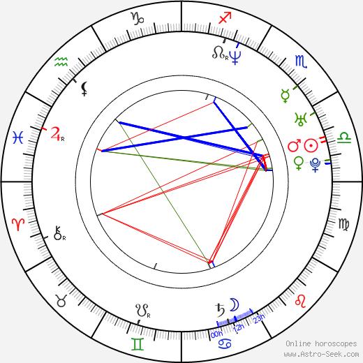 V. V. Vinayak birth chart, V. V. Vinayak astro natal horoscope, astrology