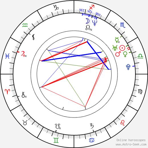Volker Waldschmidt birth chart, Volker Waldschmidt astro natal horoscope, astrology