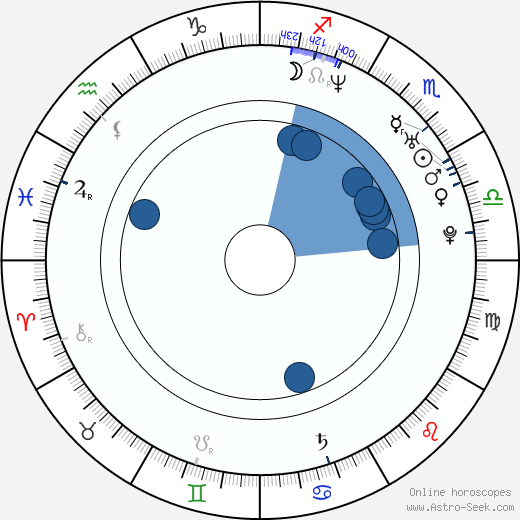 Wout Van Dessel wikipedia, horoscope, astrology, instagram