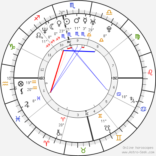 Adam Walsh birth chart, biography, wikipedia 2019, 2020