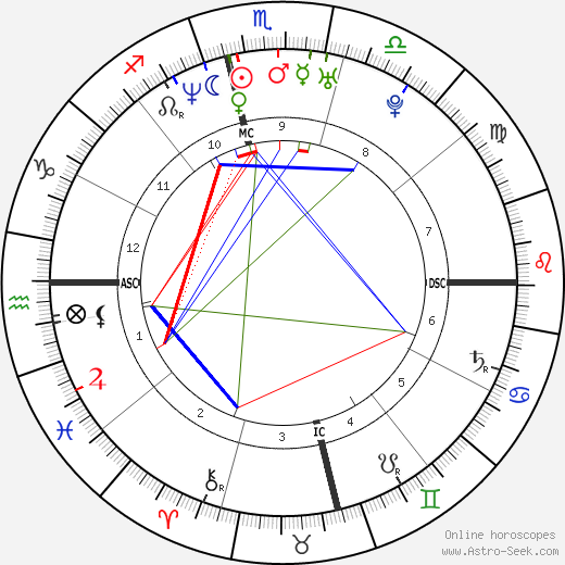 Adam Walsh astro natal birth chart, Adam Walsh horoscope, astrology