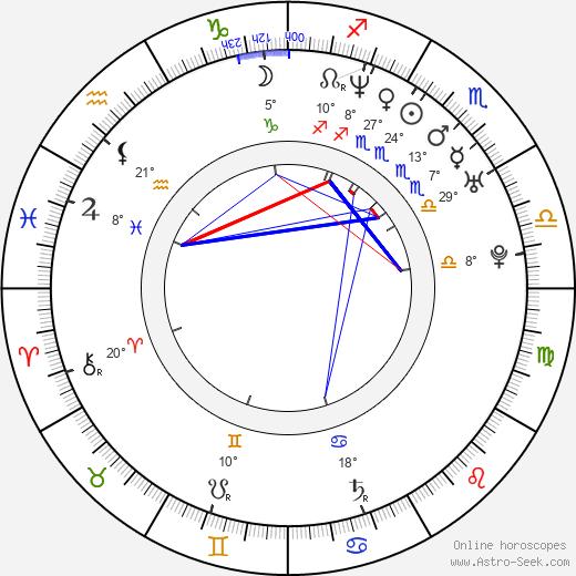 Aiji birth chart, biography, wikipedia 2020, 2021