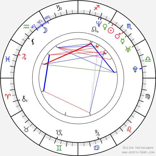 Aimee Brooks birth chart, Aimee Brooks astro natal horoscope, astrology