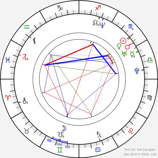 Alessandro Tanaka день рождения гороскоп, Alessandro Tanaka Натальная карта онлайн