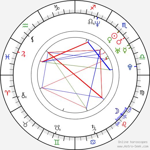Amit Duvdevani astro natal birth chart, Amit Duvdevani horoscope, astrology